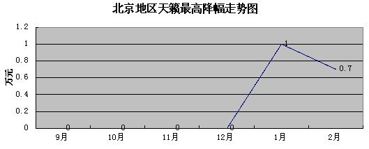 天籁最高降幅走势图