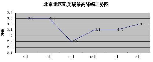凯美瑞最高降幅走势图
