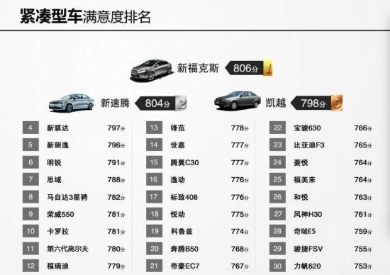 紧凑型车满意度排名