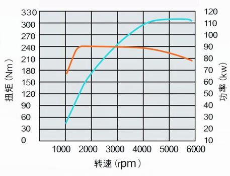 1.5TI发动机功率-曲线图