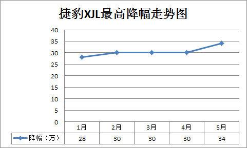 捷豹XJL最高降幅走势图