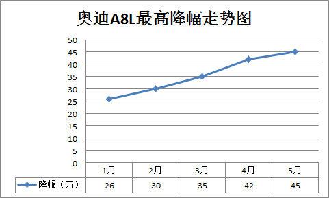奥迪A8L最高降幅走势图