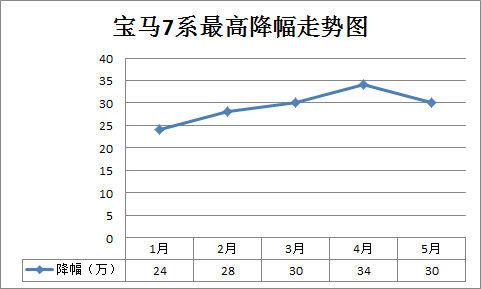 宝马7系最高降幅走势图