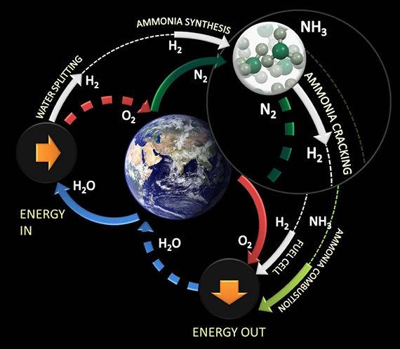 氮气的裂化过程