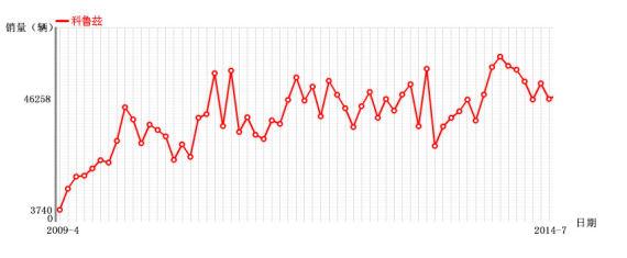 科鲁兹2009年4月上市至今销量走势图