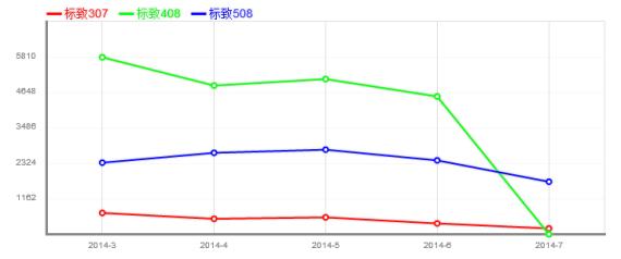 东风标致旗下车型2014年前7个月的销量走势