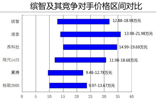 迟到的强者 广汽本田缤智竞争力分析