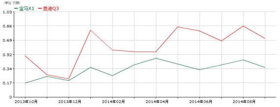 2014年1-9月宝马X1和奥迪Q3销量对比