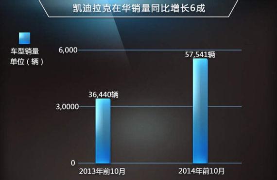凯迪拉克在华销量增6成