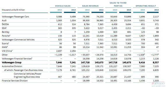 大众前三季度各业务营收利润情况