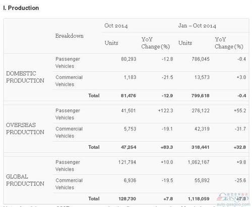 马自达10月产量数据
