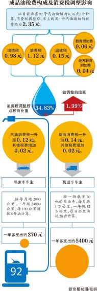 成品油税费构成及消费税调整影响