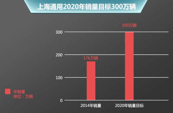 上海通用5年规划
