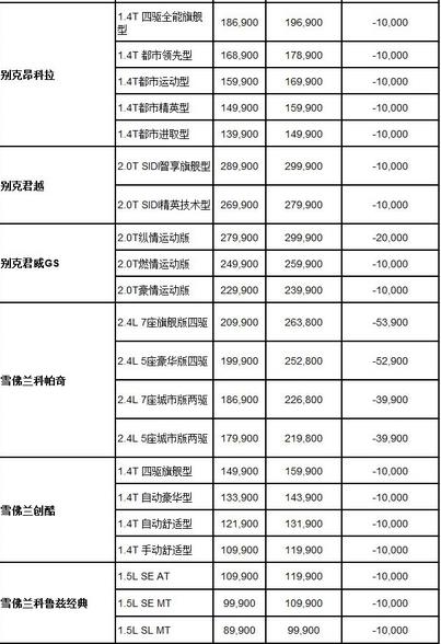 上海通用11款车型全面降价情况一览