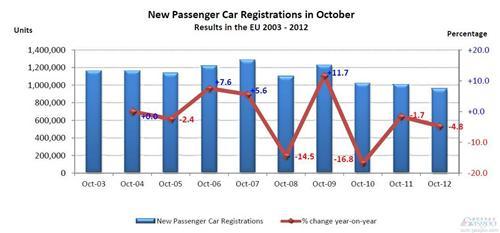 2003年至2012年10月份欧洲市场汽车销量变化