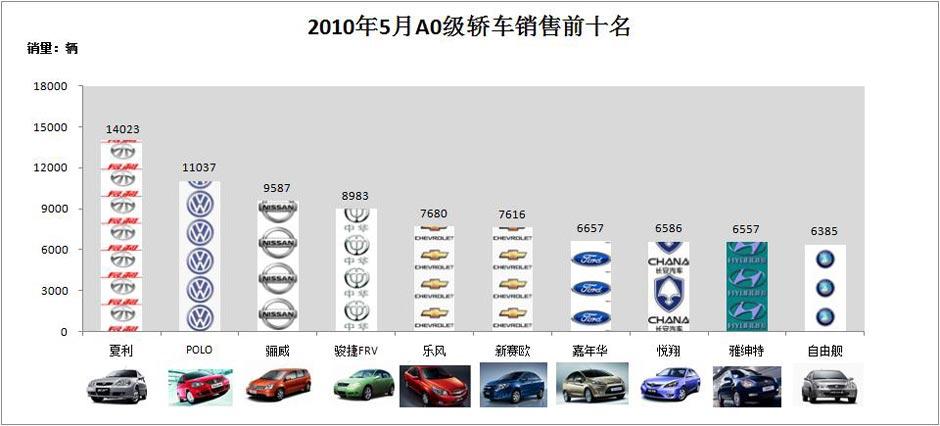 市场疲软对小型车影响最大