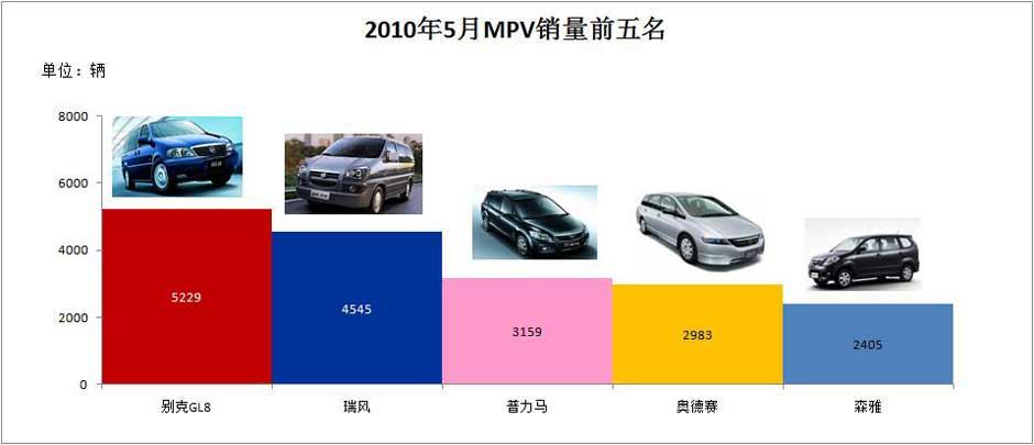前五个月MPV销量增幅翻倍
