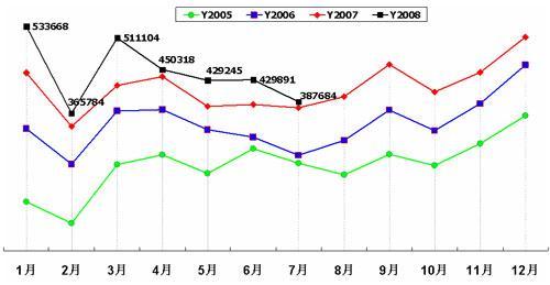2005―2008年乘用车(轿车/MPV/SUV)月销量走势图