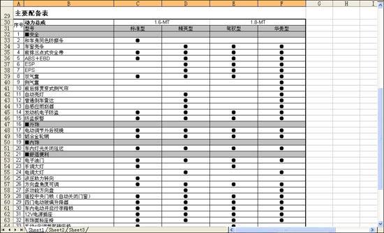 (点击上图看大图)奇瑞A3详细参数配置表