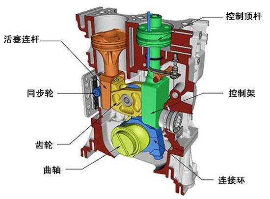 图为可变压缩比发动机工作原理