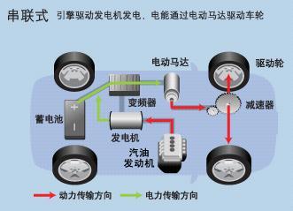 图为串联式混合动力系统
