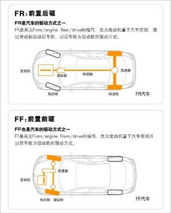 前置后驱是车辆漂移的基本条件