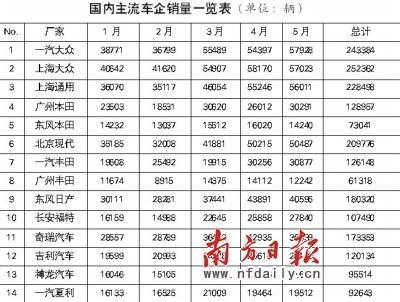 国内主流车企销量一览表