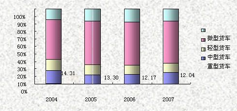 2004年-2007年载货车细分市场份额变化走势图