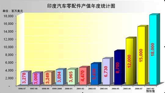 印度汽车零配件产业产值年度统计图