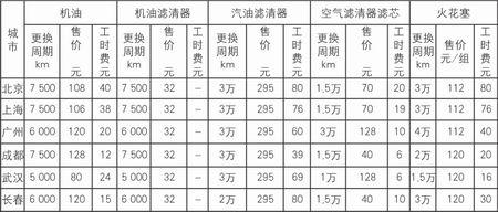 六大城市11款车使用成本调查:福美来1.6(图)