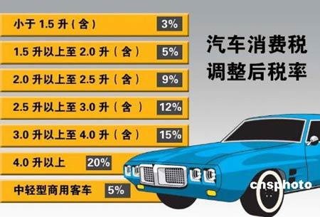 新消费税引发中国车市变局中级市场首当其冲