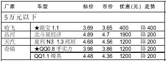 07年1.15-1.20日北京市场部分车型价格表