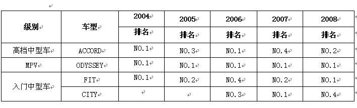 J.D.Power2008新车质量调研广本连夺两项第一