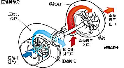 涡轮增压_