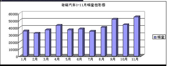 奇瑞11月畅销54985辆同比增幅141%