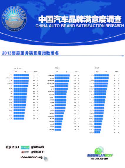 2013中国汽车品牌售后服务满意度指数正式发布