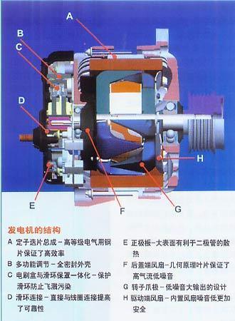 汽车发电机和汽车起动机是不是给汽车发动机配套的图片
