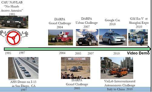 美国智能网联汽车产业发展有哪些启示?