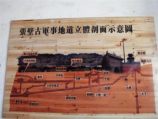 张壁古堡集军事防御体系