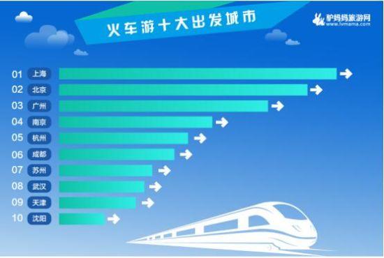 火车相较于飞机旅途时间相对较长