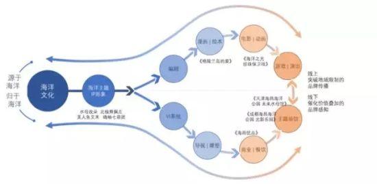 海昌海洋公园IP开发探索 从符号到文化