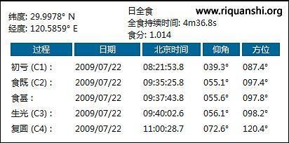 2009年7月22日日全食时间表 - 一池清荷 - 古韵飘香