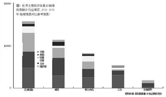世界主要经济体累计新增投资分行业情况,2021-2030年低碳情景对比参考情景