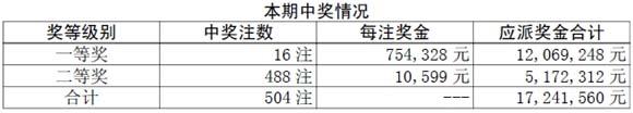 胜负彩10034期开奖:头奖爆16注75万二等奖1万元