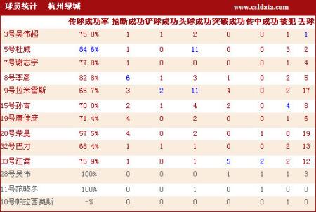 点击观看北京0-2杭州数据统计