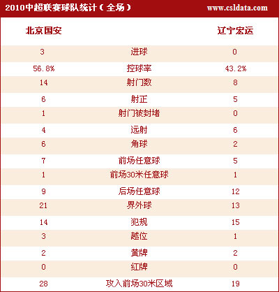 点击观看北京3-0辽宁数据统计