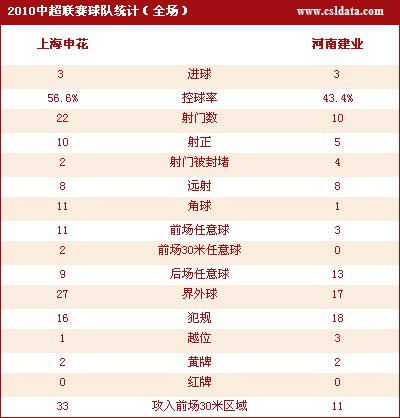 点击观看上海3-3河南数据
