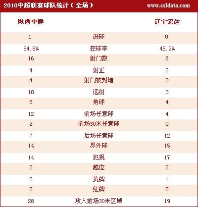 陕西1-0辽宁数据统计