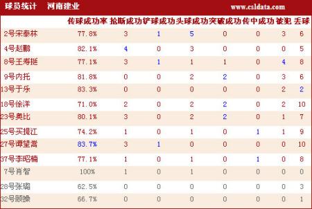 点击观看辽宁1-1河南技术统计