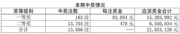 胜负彩10093期开奖:头奖163注9万3二等奖478元
